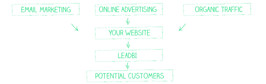 REMARKETING_LEADBI